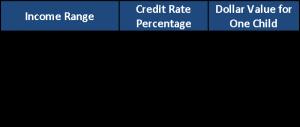 DCTC Percentage Picture